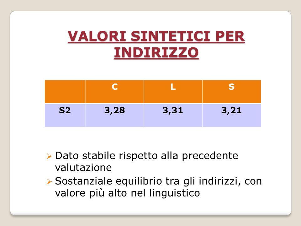 VALORI SINTETICI PER INDIRIZZO Dato stabile rispetto alla precedente valutazione Sostanziale equilibrio tra gli indirizzi, con valore più alto nel linguistico CLS S23,283,313,21