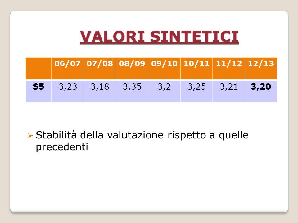 VALORI SINTETICI Stabilità della valutazione rispetto a quelle precedenti 06/0707/0808/0909/1010/1111/1212/13 S53,233,183,353,23,253,213,20