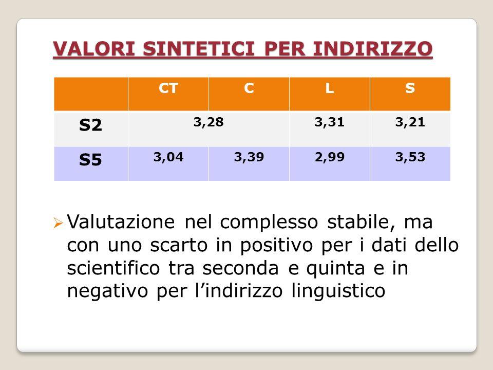 Valutazione nel complesso stabile, ma con uno scarto in positivo per i dati dello scientifico tra seconda e quinta e in negativo per lindirizzo linguistico VALORI SINTETICI PER INDIRIZZO CTCLS S2 3,283,313,21 S5 3,043,392,993,53