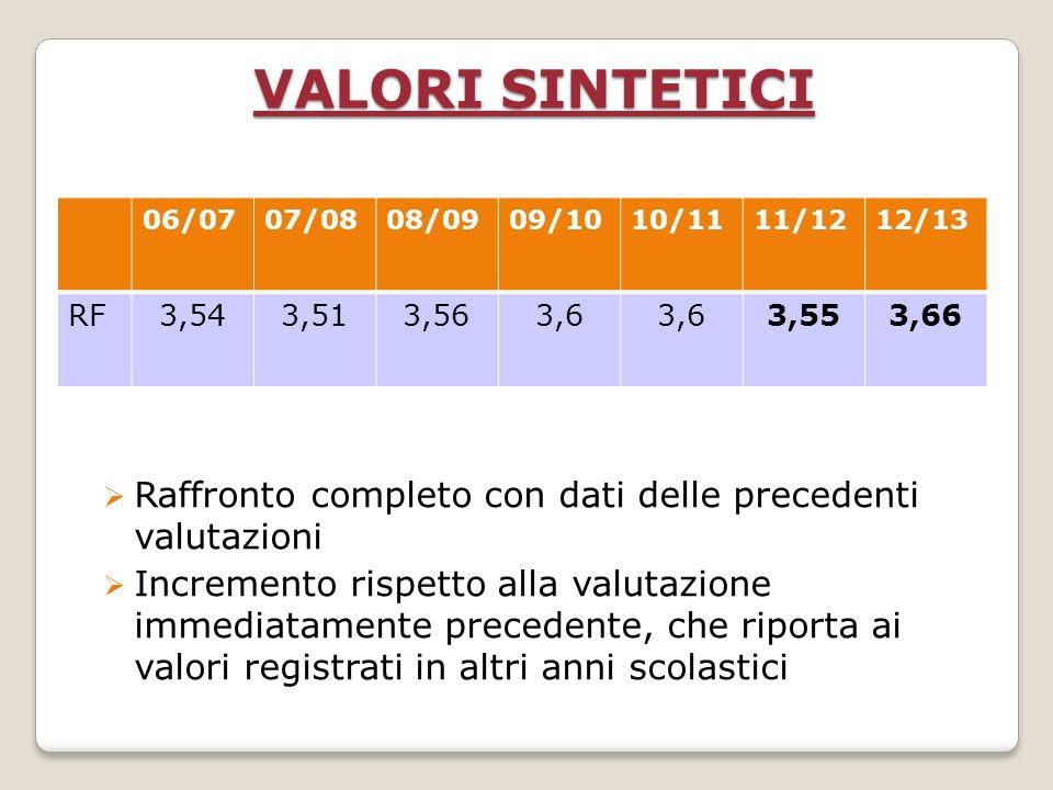 VALORI SINTETICI Raffronto completo con dati delle precedenti valutazioni Incremento rispetto alla valutazione immediatamente precedente, che riporta ai valori registrati in altri anni scolastici 06/0707/0808/0909/1010/1111/1212/13 RF3,543,513,563,6 3,553,66