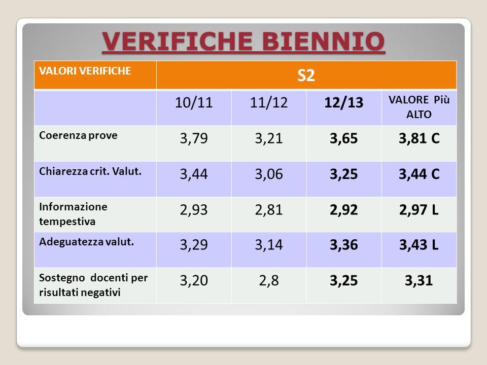 VERIFICHE BIENNIO VALORI VERIFICHE S2 10/1111/1212/13 VALORE Più ALTO Coerenza prove 3,793,213,653,81 C Chiarezza crit.