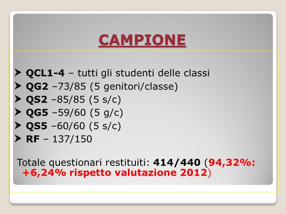 CAMPIONE QCL1-4 – tutti gli studenti delle classi QG2 –73/85 (5 genitori/classe) QS2 –85/85 (5 s/c) QG5 –59/60 (5 g/c) QS5 –60/60 (5 s/c) RF – 137/150 Totale questionari restituiti: 414/440 (94,32%: +6,24% rispetto valutazione 2012)