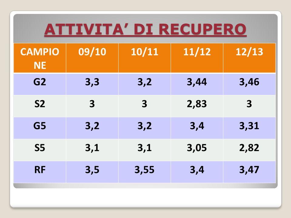 ATTIVITA DI RECUPERO CAMPIO NE 09/1010/1111/1212/13 G23,33,23,443,46 S2332,833 G53,2 3,43,31 S53,1 3,052,82 RF3,53,553,43,47