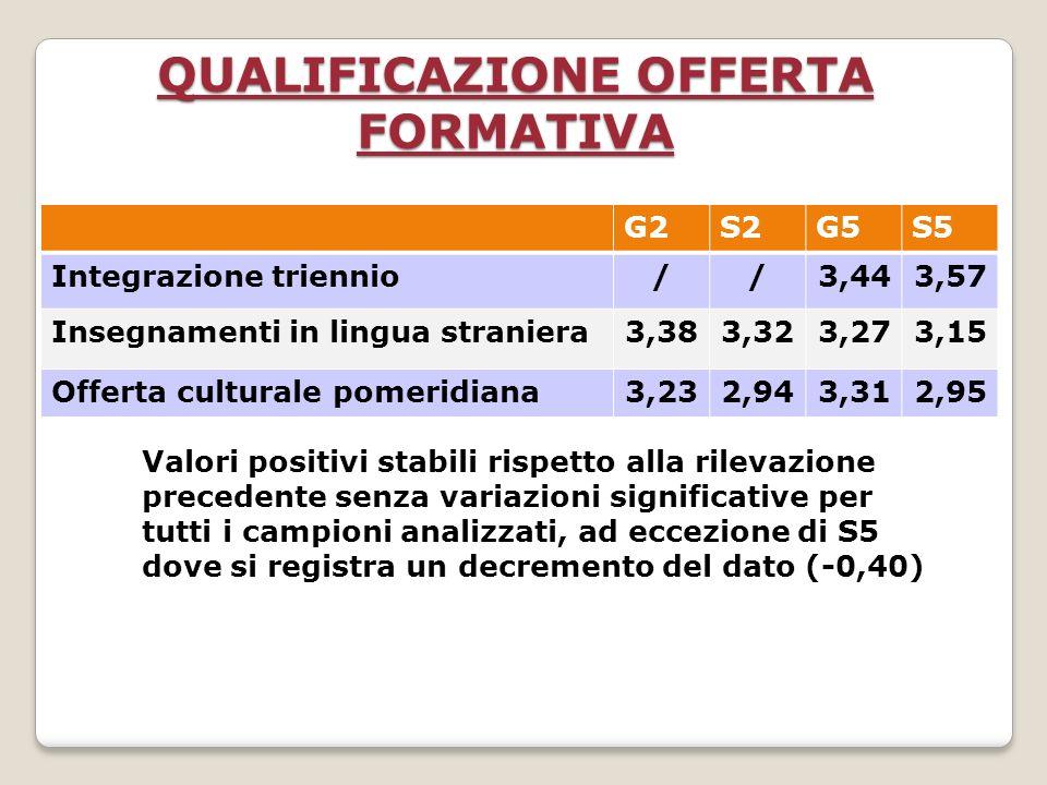 QUALIFICAZIONE OFFERTA FORMATIVA Valori positivi stabili rispetto alla rilevazione precedente senza variazioni significative per tutti i campioni analizzati, ad eccezione di S5 dove si registra un decremento del dato (-0,40) G2S2G5S5 Integrazione triennio//3,443,57 Insegnamenti in lingua straniera3,383,323,273,15 Offerta culturale pomeridiana3,232,943,312,95