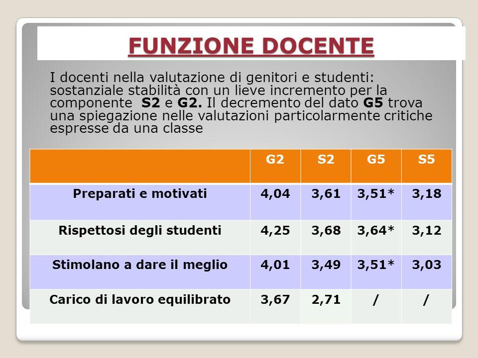 FUNZIONE DOCENTE I docenti nella valutazione di genitori e studenti: sostanziale stabilità con un lieve incremento per la componente S2 e G2.