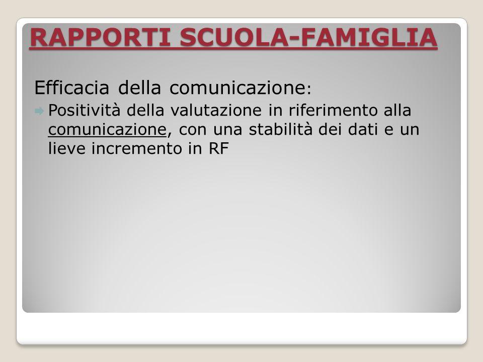 RAPPORTI SCUOLA-FAMIGLIA Efficacia della comunicazione : Positività della valutazione in riferimento alla comunicazione, con una stabilità dei dati e un lieve incremento in RF