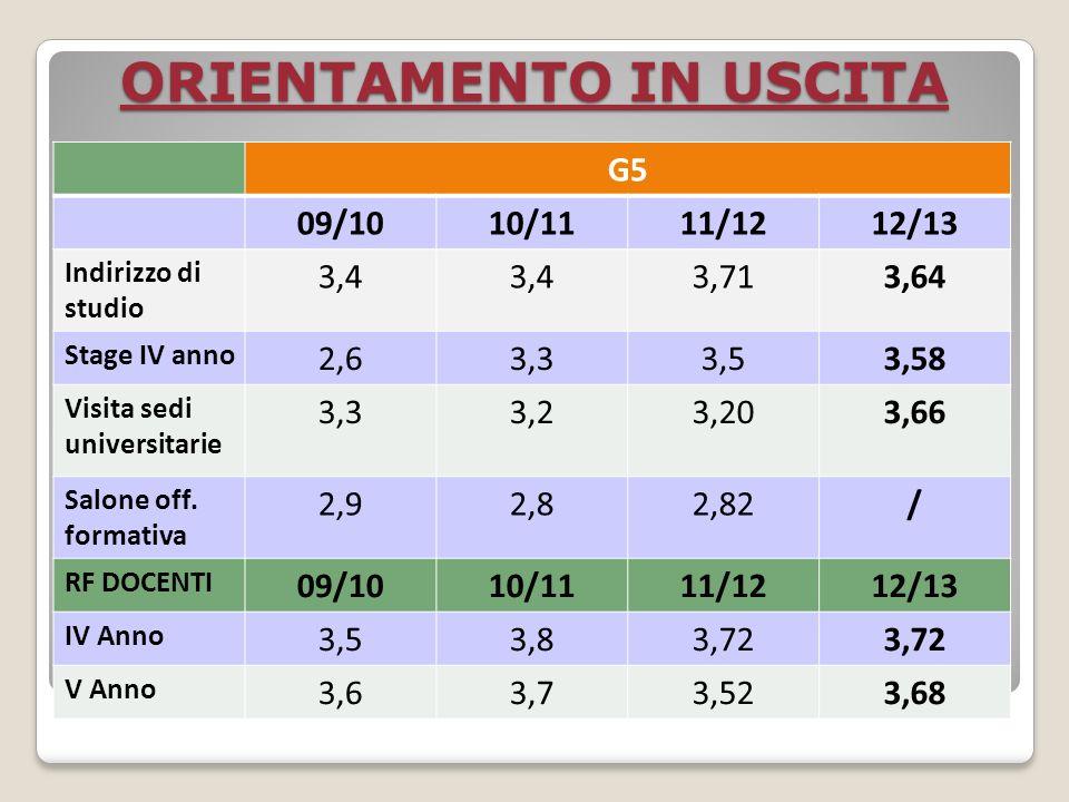 ORIENTAMENTO IN USCITA G5 09/1010/1111/1212/13 Indirizzo di studio 3,4 3,713,64 Stage IV anno 2,63,33,53,58 Visita sedi universitarie 3,33,23,203,66 Salone off.