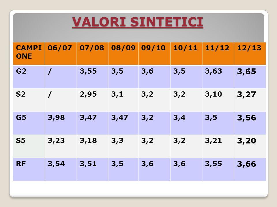 FUNZIONE DOCENTE Aggravio del carico di lavoro:2,43 (dati precedenti 2,78-2,9- 2,9 - 3,1 - 2,97) - docenti che lo escludono: 50 (22 docenti in 11/12-31 docenti in 10/11-19 in 09/10; 28 in 08/09 e 18 in 07/08) Principali motivazioni dellaggravio: Correzione/valutazione verifiche scritte: 39 docenti (31docenti in 11/12-38 in 10/11-34 in 09/10; 32 in 08/09) Preparazione dellattività didattica: 26 docenti (37 docenti in 11/12-30 in 10/11- 24 in 09/10; 27 in 08/09) Compilazione registro elettronico: 10 (13 docenti in 11//12- 21 in 10/11-36 in 09/10; 12 08/09) Individualizzazione dellintervento didattico: 10 docenti Impegni pomeridiani a scuola: 7 docenti (12 docenti in 11/12 11 in 10/11- 9 in 09/10; 12 in 08/09) Altro: 25 docenti (7 docenti in 11/12)