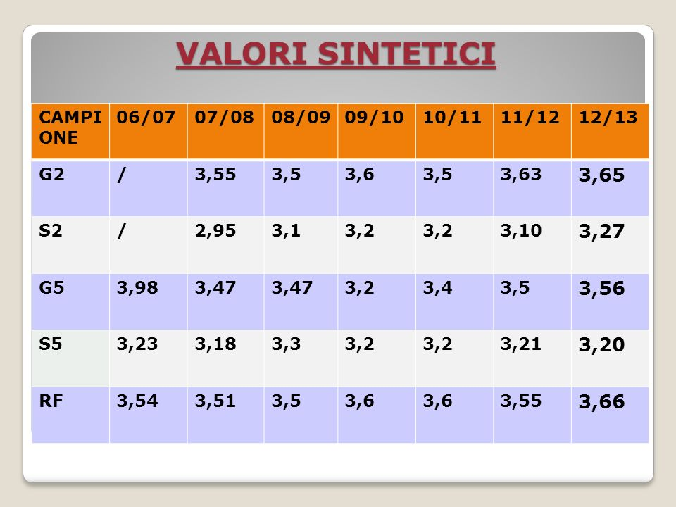 Valori sintetici per indirizzo CTCLS G23,61 3,69 S23,283,313,21 G53,623,683,283,49 S53,043,392,993,53