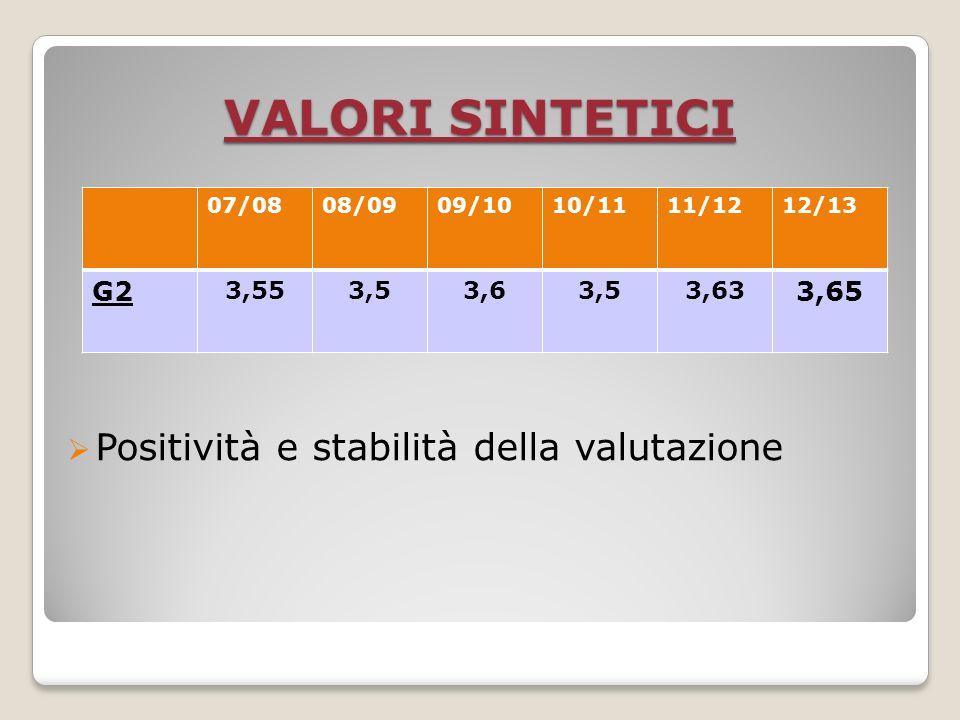 VALORI SINTETICI 07/0808/0909/1010/1111/1212/13 G2 3,553,53,63,53,63 3,65 Positività e stabilità della valutazione