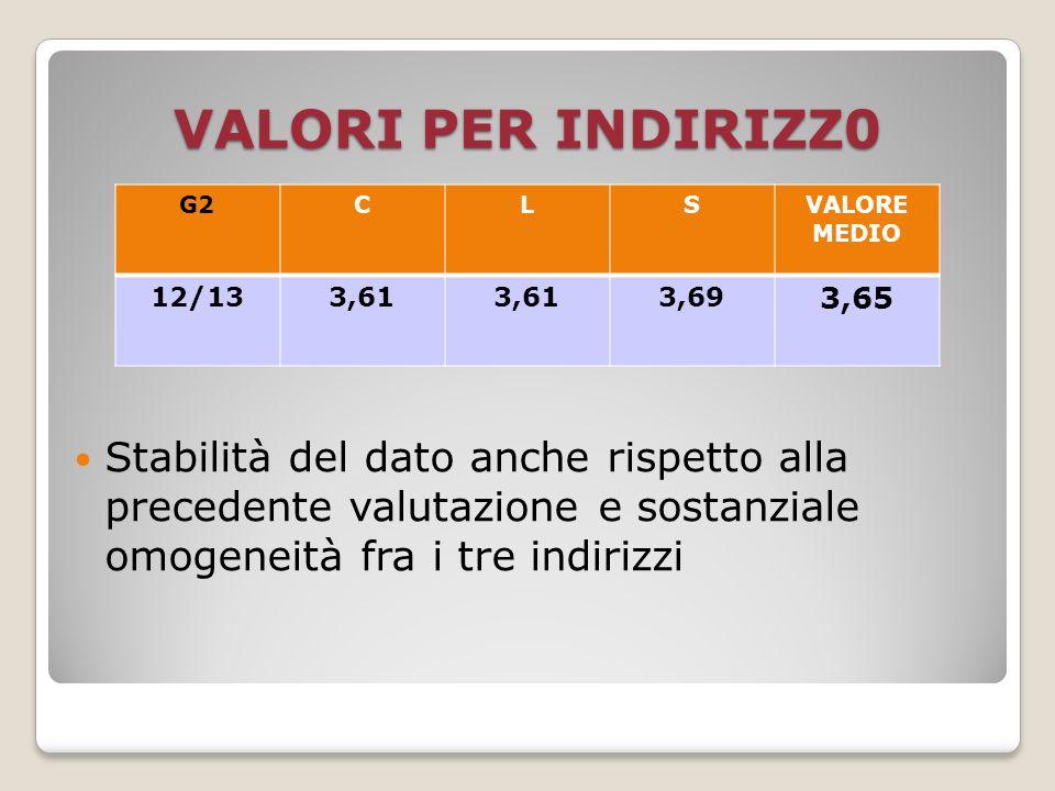 resta sostanzialmente stabile lo scarto della valutazione genitori/studenti nella transizione 2ª/5ª rispetto alle precedenti valutazioni VALORI SINTETICI G23,65cl.2 ª differenza g/s: 0,42 S23,27 G53,56cl.