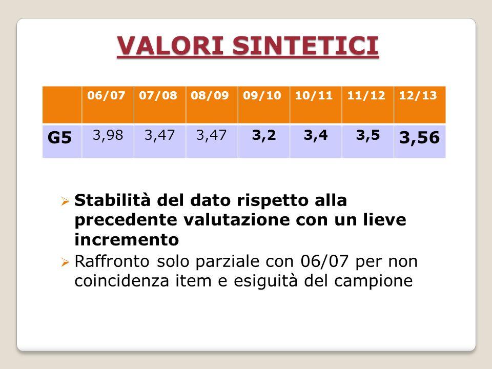 VALORI SINTETICI Stabilità del dato rispetto alla precedente valutazione con un lieve incremento Raffronto solo parziale con 06/07 per non coincidenza item e esiguità del campione 06/0707/0808/0909/1010/1111/1212/13 G5 3,983,47 3,23,43,5 3,56