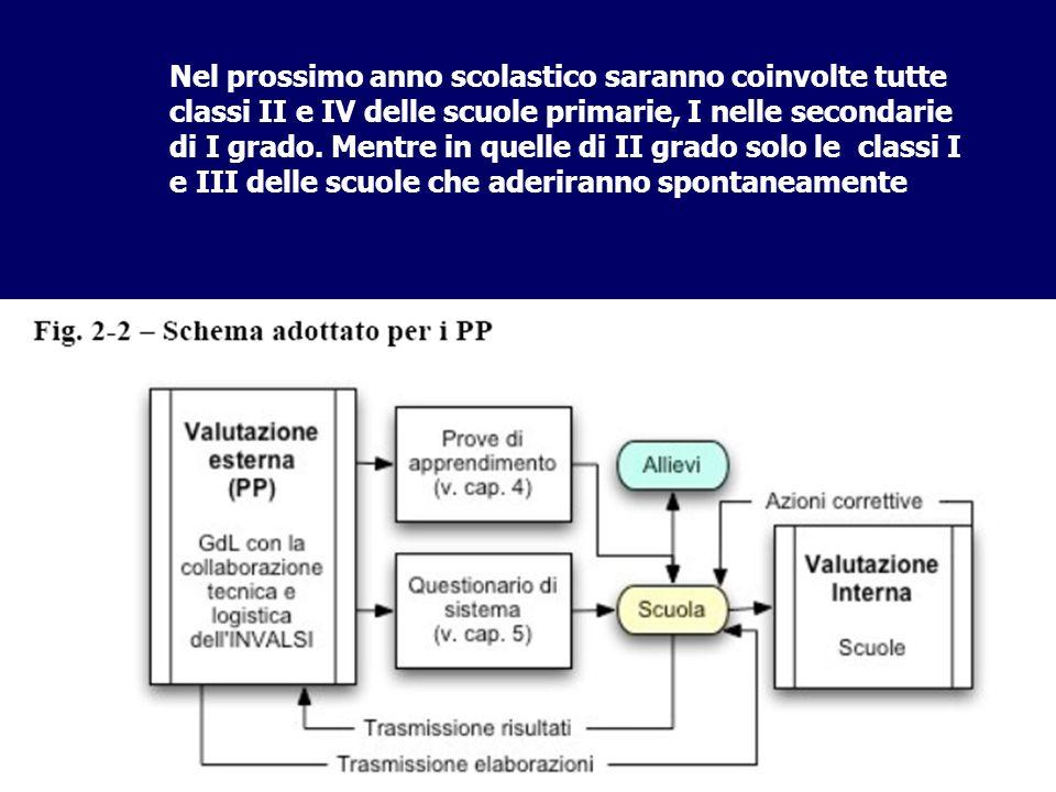In tutte queste classi, nel mese di novembre saranno somministrati test relativi agli apprendimenti di italiano, matematica, scienze.