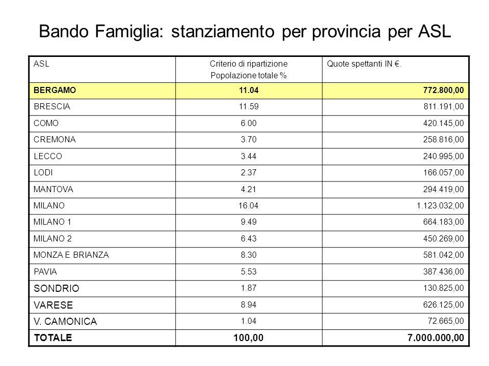 Bando Famiglia: stanziamento per provincia per ASL ASLCriterio di ripartizione Popolazione totale % Quote spettanti IN.