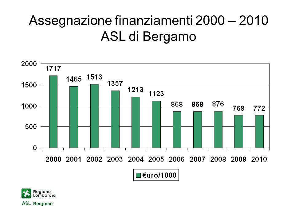 Assegnazione finanziamenti 2000 – 2010 ASL di Bergamo