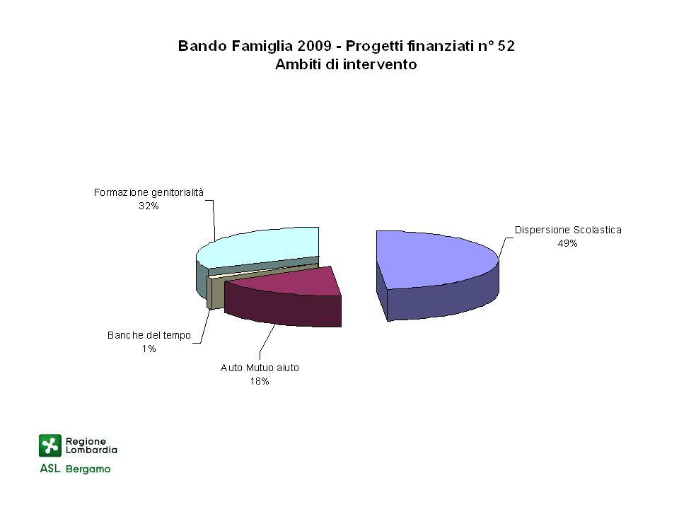 associazioni di solidarietà familiare iscritte nel registro regionale ex l.r.