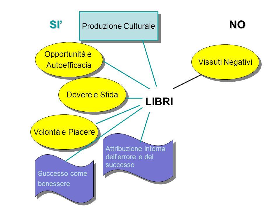 LIBRI Produzione Culturale Vissuti Negativi Opportunità e Autoefficacia Opportunità e Autoefficacia Dovere e Sfida Volontà e Piacere Attribuzione interna dellerrore e del successo Attribuzione interna dellerrore e del successo Successo come benessere Successo come benessere SINO