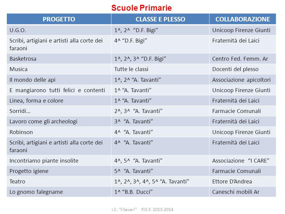 Scuole Primarie PROGETTOCLASSE E PLESSOCOLLABORAZIONE U.G.O.1^, 2^ D.F.