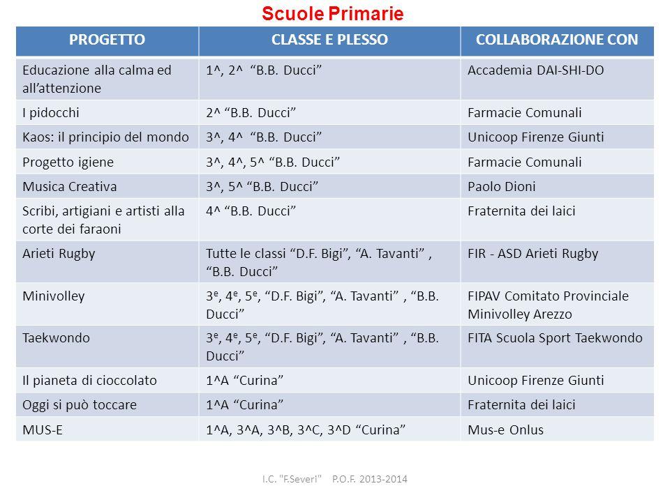 Scuole Primarie PROGETTOCLASSE E PLESSOCOLLABORAZIONE CON Educazione alla calma ed allattenzione 1^, 2^ B.B.