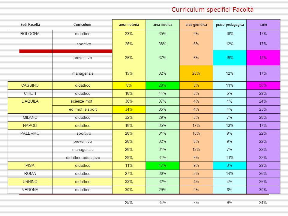 Curriculum specifici Facoltà Sedi FacoltàCurriculumarea motoriaarea medicaarea giuridicapsico-pedagagicavarie BOLOGNA didattico23%35%9%16%17% sportivo