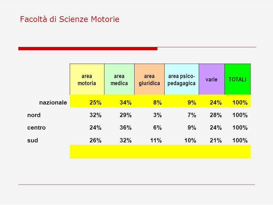 Facoltà di Scienze Motorie area motoria area medica area giuridica area psico- pedagagica varieTOTALI nazionale25%34%8%9%24%100% nord32%29%3%7%28%100%