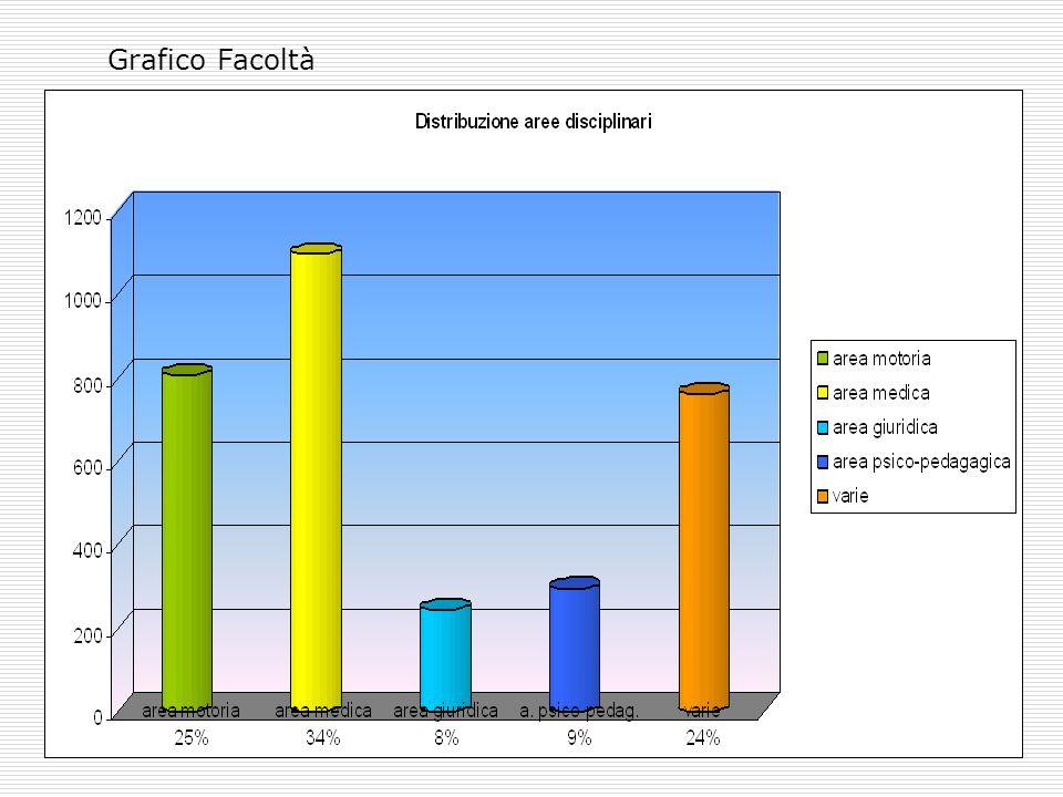Corsi di Laurea tipologia attivitàarea motoriaarea medicaarea giuridicapsico-pedagvarieTOTALI TOTALE27%34%7%8%23%100% NORD26%36%5%8%25%100% CENTRO27%30%10%9%23%100% SUD29%32%9% 21%100%