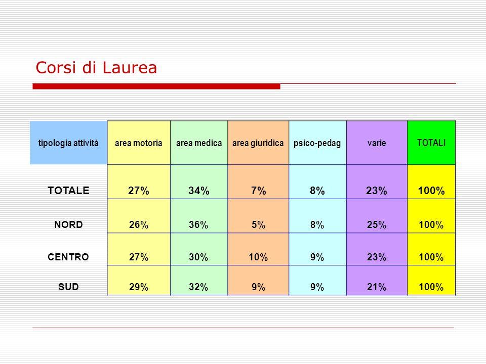 Grafico Corsi di Laurea