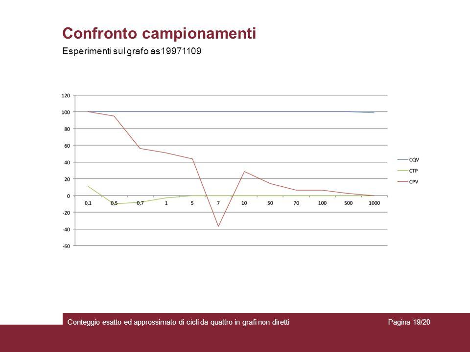 Confronto campionamenti Conteggio esatto ed approssimato di cicli da quattro in grafi non diretti Esperimenti sul grafo as19971109 Pagina 19/20