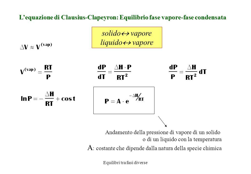 Equilibri tra fasi diverse Lequazione di Clausius-Clapeyron: Equilibrio liquido -solido Effetto della pressione sulla temperatura di fusione liquido solido V>0 d sol > d liq dT/dP>0 V<0 d sol < d liq dT/dP<0 Lequazione che descrive le condizioni di equilibrio tra fase liquida e fase solida è una retta.
