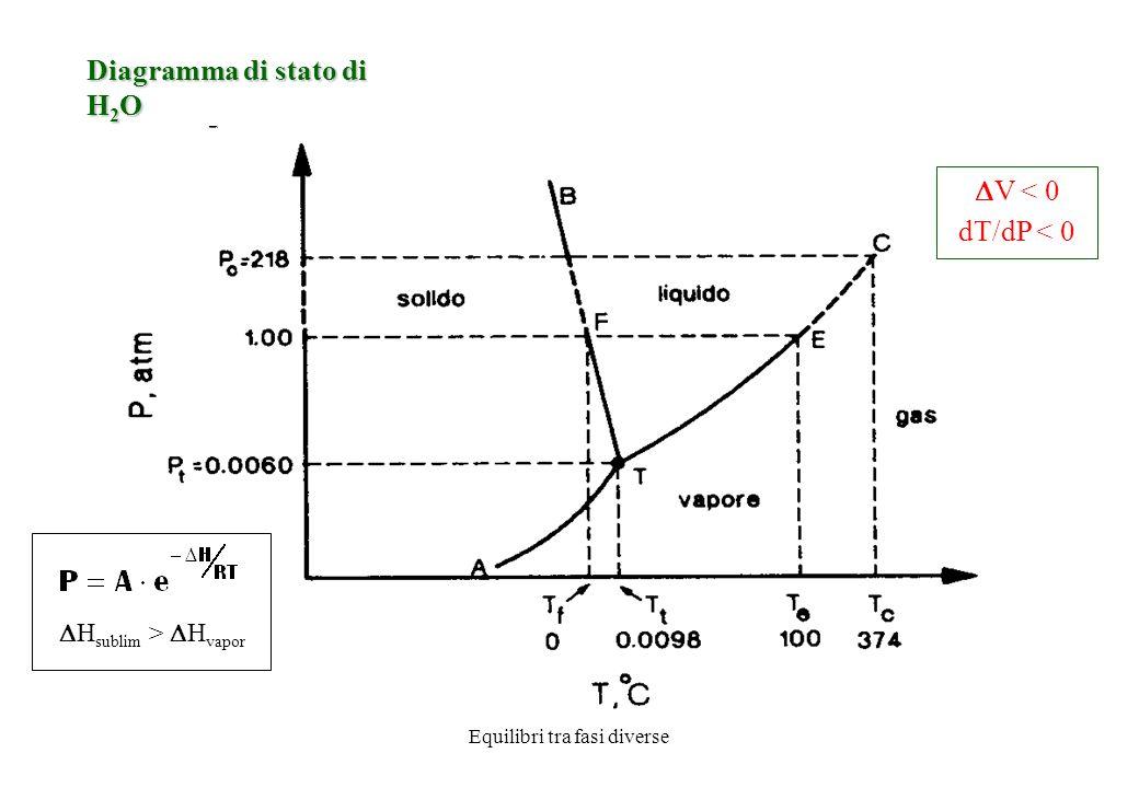 Equilibri tra fasi diverse Diagramma di stato di H 2 O Linea AT: equilibrio fase solida e fase vapore Linea TB: equilibrio fase solida e fase liquida.