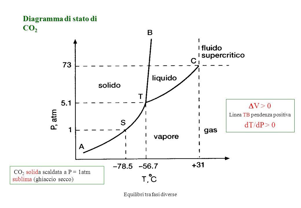 Equilibri tra fasi diverse Diagramma di stato di CO 2 V > 0 Linea TB pendenza positiva dT/dP > 0 CO 2 solida scaldata a P = 1atm sublima (ghiaccio secco)