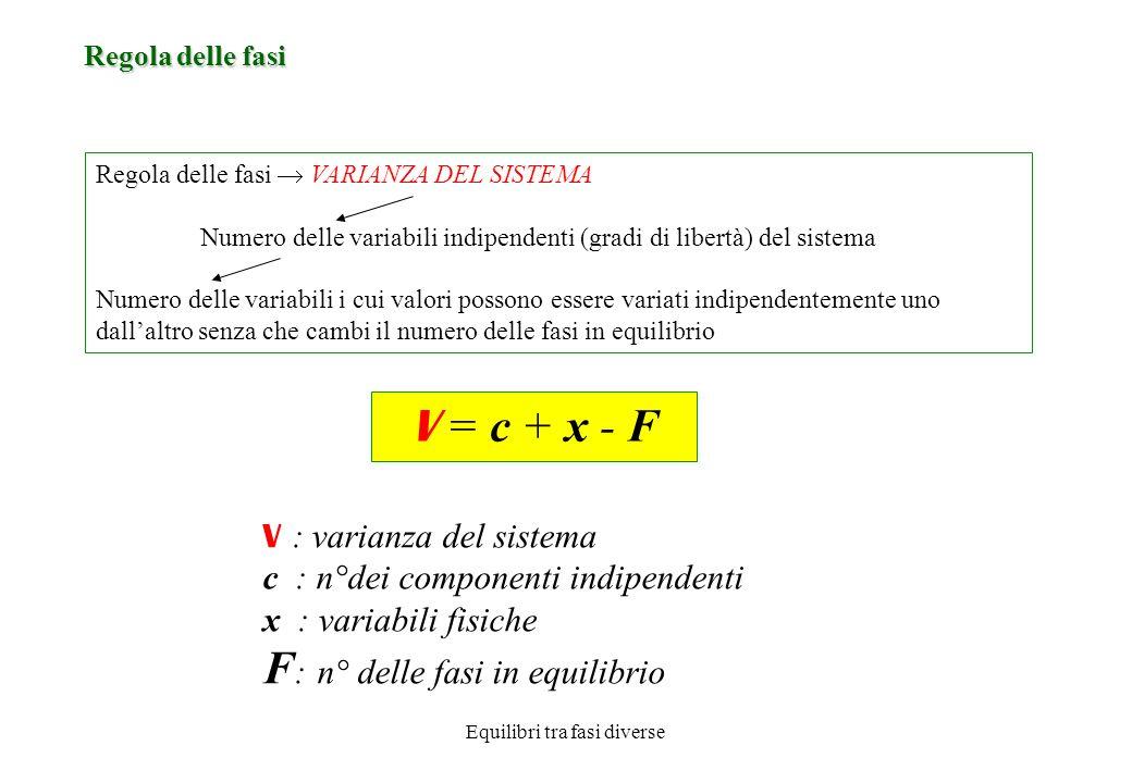 Equilibri tra fasi diverse Regola delle fasi VARIANZA DEL SISTEMA Numero delle variabili indipendenti (gradi di libertà) del sistema Numero delle variabili i cui valori possono essere variati indipendentemente uno dallaltro senza che cambi il numero delle fasi in equilibrio Regola delle fasi V = c + x - F V : varianza del sistema c : n°dei componenti indipendenti x : variabili fisiche F : n° delle fasi in equilibrio