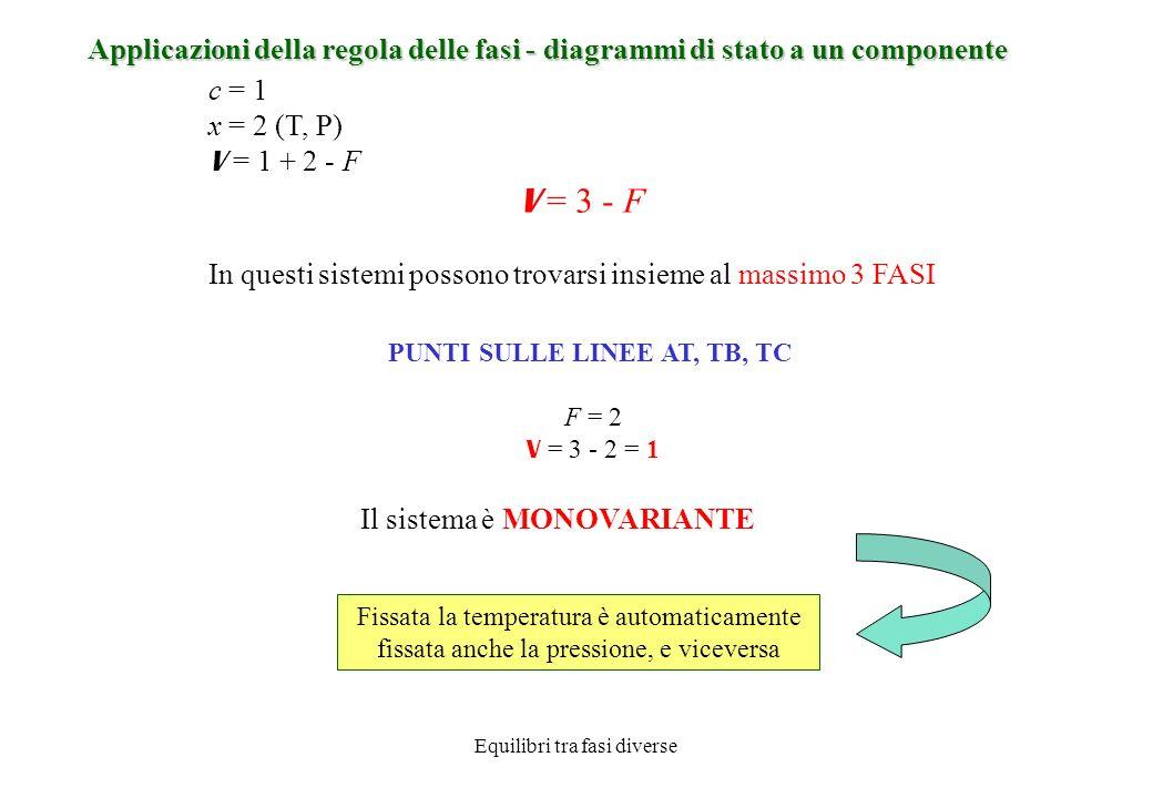 Equilibri tra fasi diverse Applicazioni della regola delle fasi - diagrammi di stato a un componente Il sistema è INVARIANTE Le tre fasi possono coesistere in equilibrio solo per un determinato valore della pressione e della temperatura (punto triplo) PUNTO TRIPLO F = 3 V = 3 - 3= 0