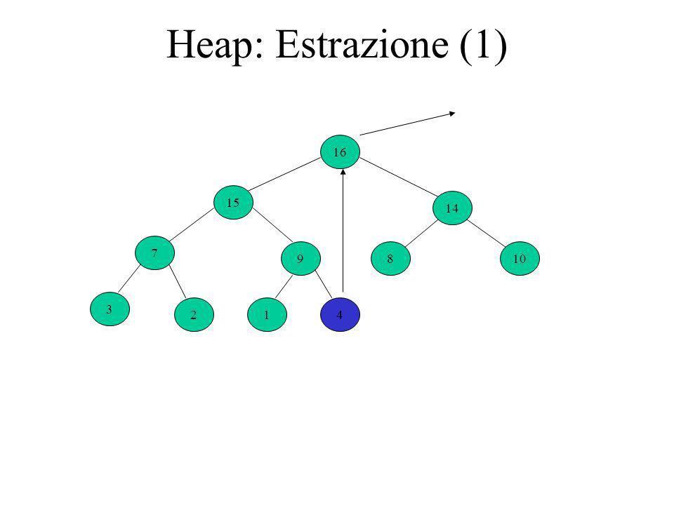 Heap: Estrazione (1) 16 9 14 7 4 810 3 21 15