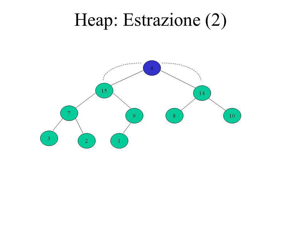 Heap: Estrazione (2) 4 9 14 7 810 3 21 15