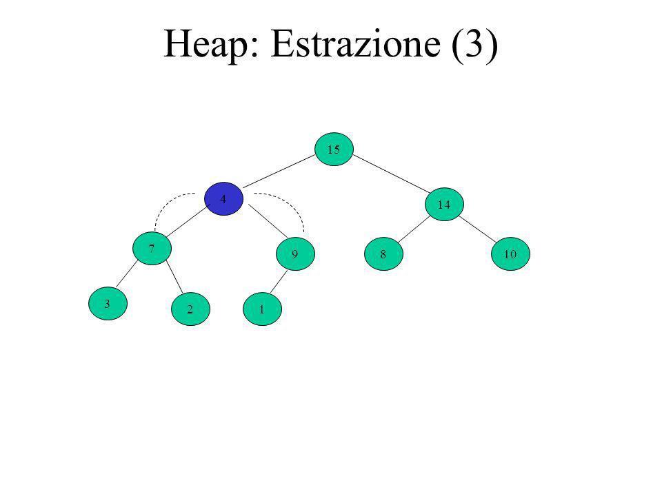 Heap: Estrazione (3) 4 9 14 7 810 3 21 15