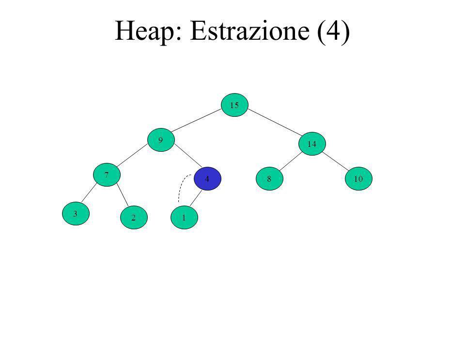 Heap: Estrazione (4) 4 9 14 7 810 3 21 15