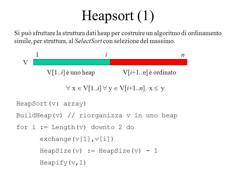 Heapsort (1) Si può sfruttare la struttura dati heap per costruire un algoritmo di ordinamento simile, per struttura, al SelectSort con selezione del massimo.