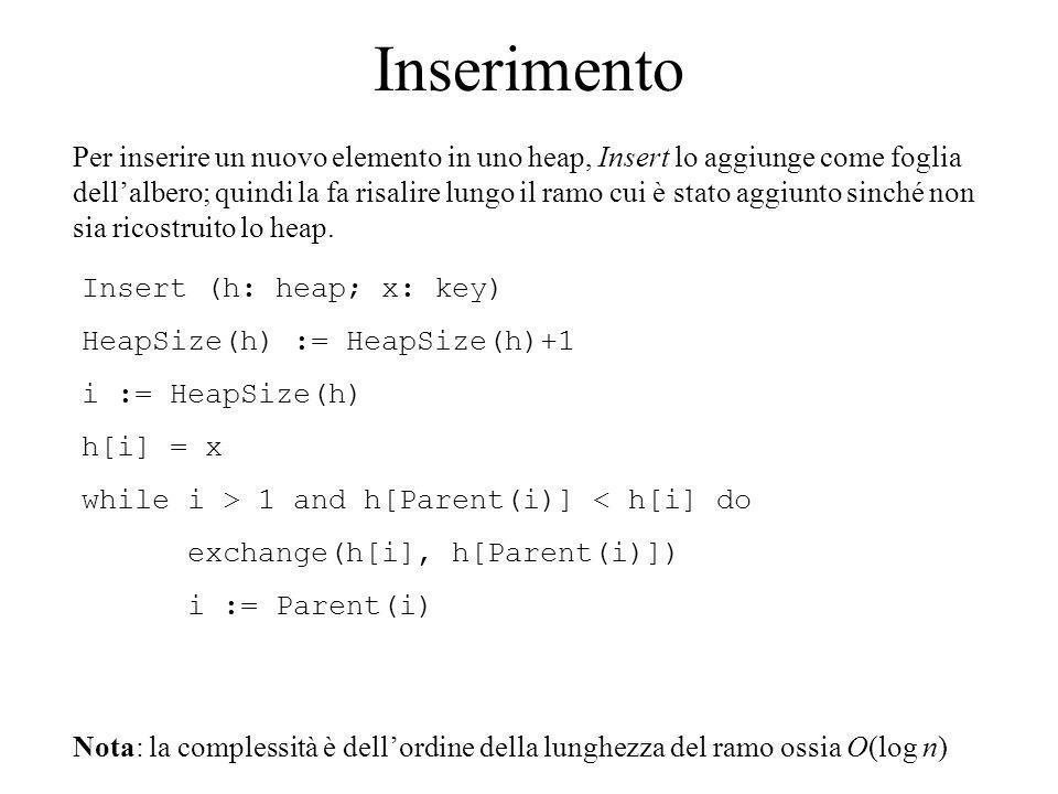 Inserimento Per inserire un nuovo elemento in uno heap, Insert lo aggiunge come foglia dellalbero; quindi la fa risalire lungo il ramo cui è stato aggiunto sinché non sia ricostruito lo heap.