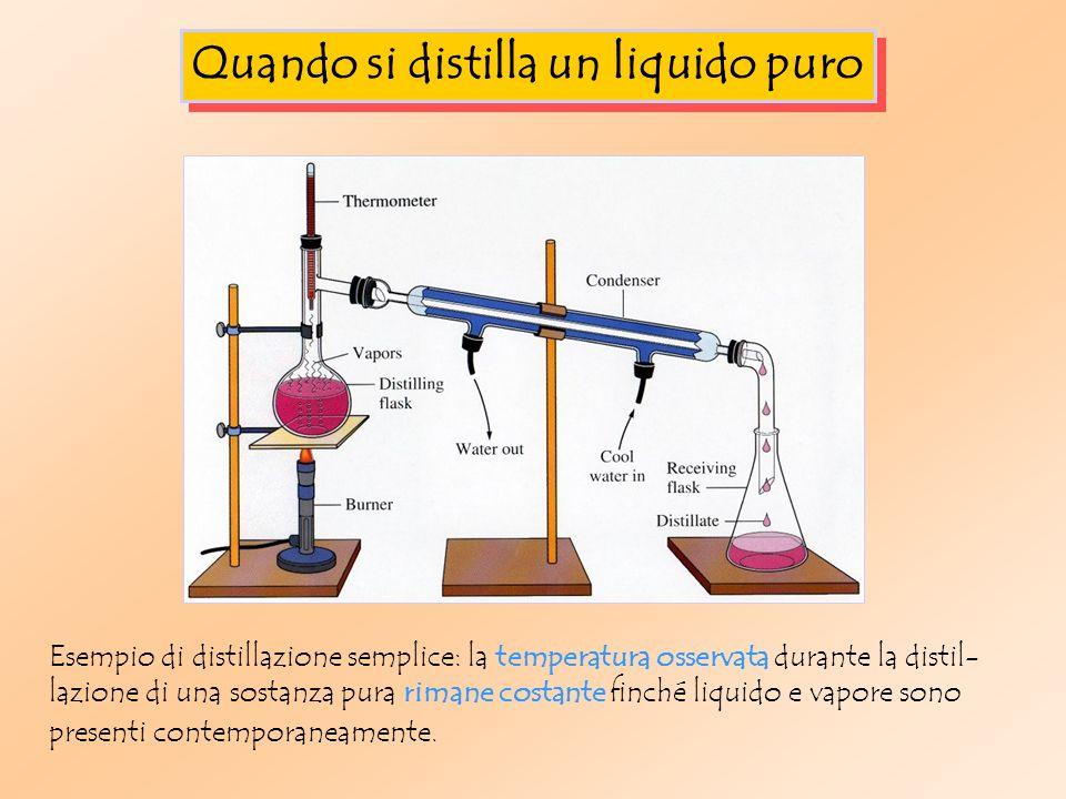 Quando si distilla un liquido puro Esempio di distillazione semplice: la temperatura osservata durante la distil- lazione di una sostanza pura rimane costante finché liquido e vapore sono presenti contemporaneamente.