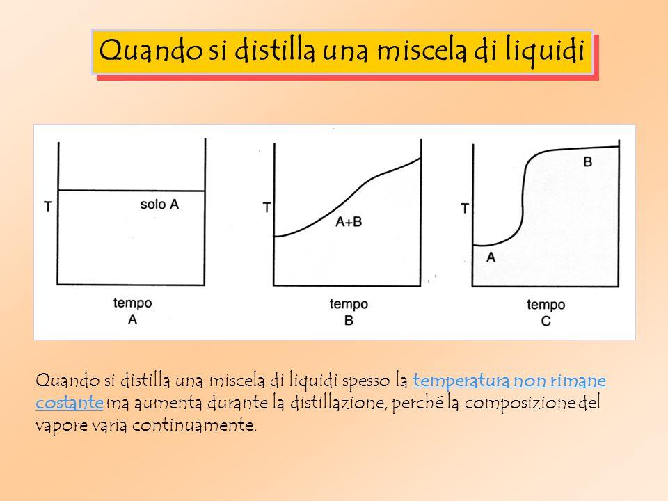Quando si distilla una miscela di liquidi Quando si distilla una miscela di liquidi spesso la temperatura non rimane costante ma aumenta durante la distillazione, perché la composizione del vapore varia continuamente.