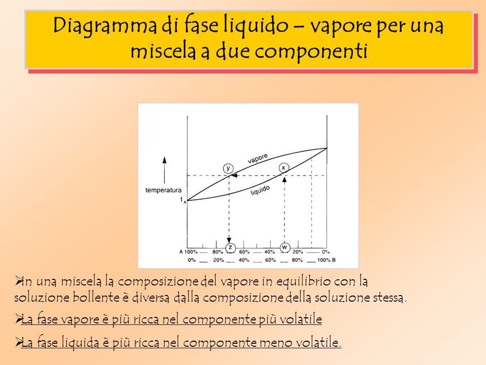 Diagramma di fase liquido – vapore per una miscela a due componenti In una miscela la composizione del vapore in equilibrio con la soluzione bollente è diversa dalla composizione della soluzione stessa.