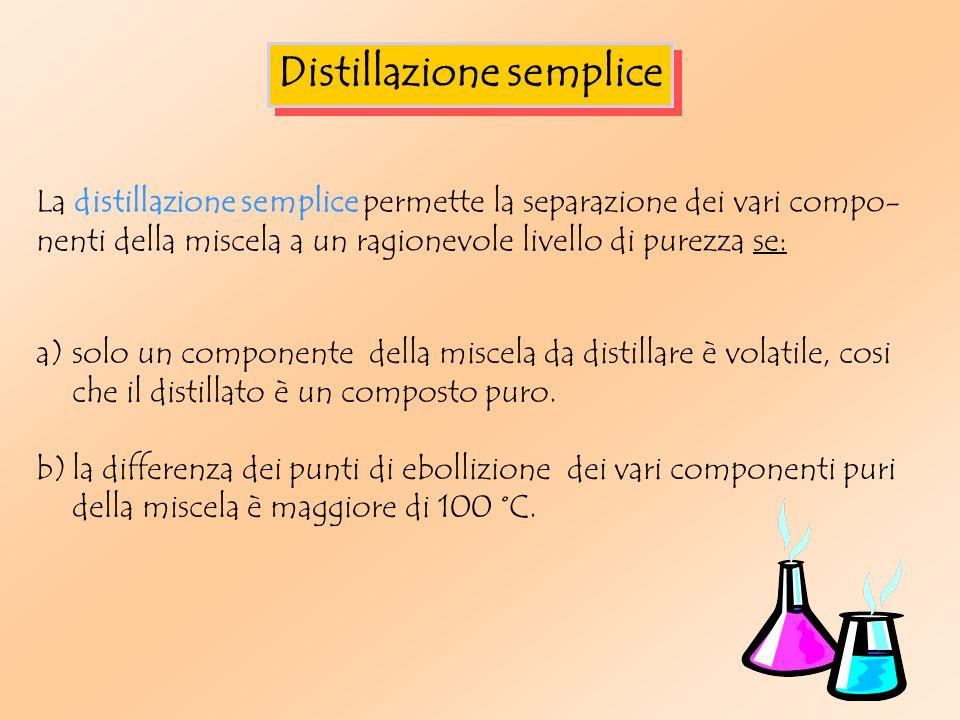 a)solo un componente della miscela da distillare è volatile, cosi che il distillato è un composto puro.