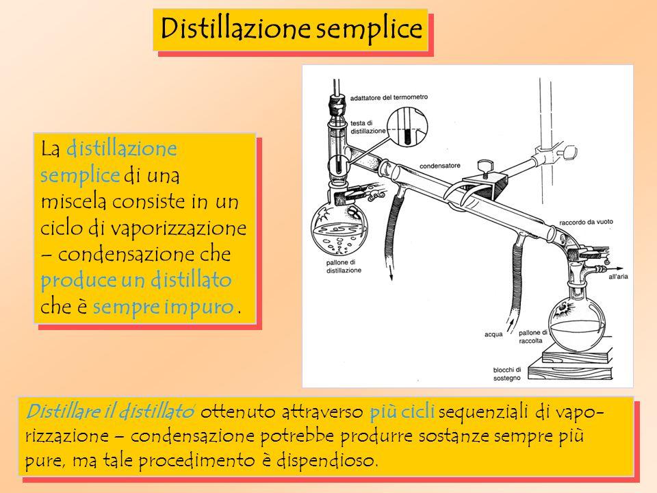 Distillazione semplice Distillare il distillato ottenuto attraverso più cicli sequenziali di vapo- rizzazione – condensazione potrebbe produrre sostanze sempre più pure, ma tale procedimento è dispendioso.