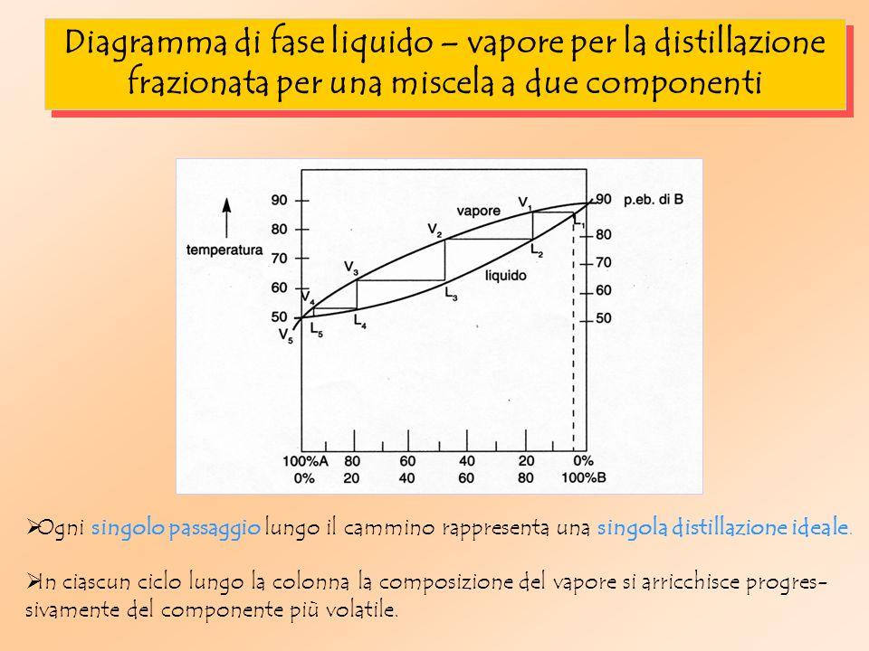 Diagramma di fase liquido – vapore per la distillazione frazionata per una miscela a due componenti Ogni singolo passaggio lungo il cammino rappresenta una singola distillazione ideale.