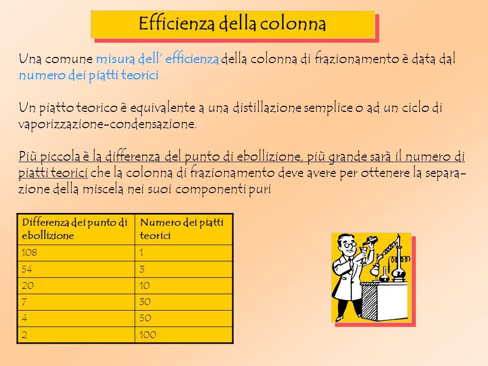 Una comune misura dell efficienza della colonna di frazionamento è data dal numero dei piatti teorici.