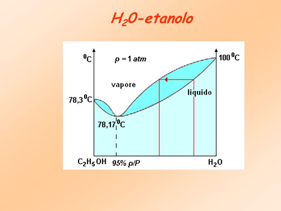 H 2 0-etanolo