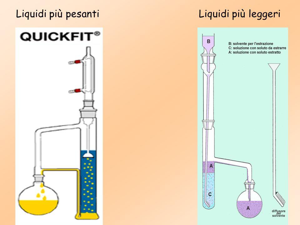 Liquidi più pesantiLiquidi più leggeri
