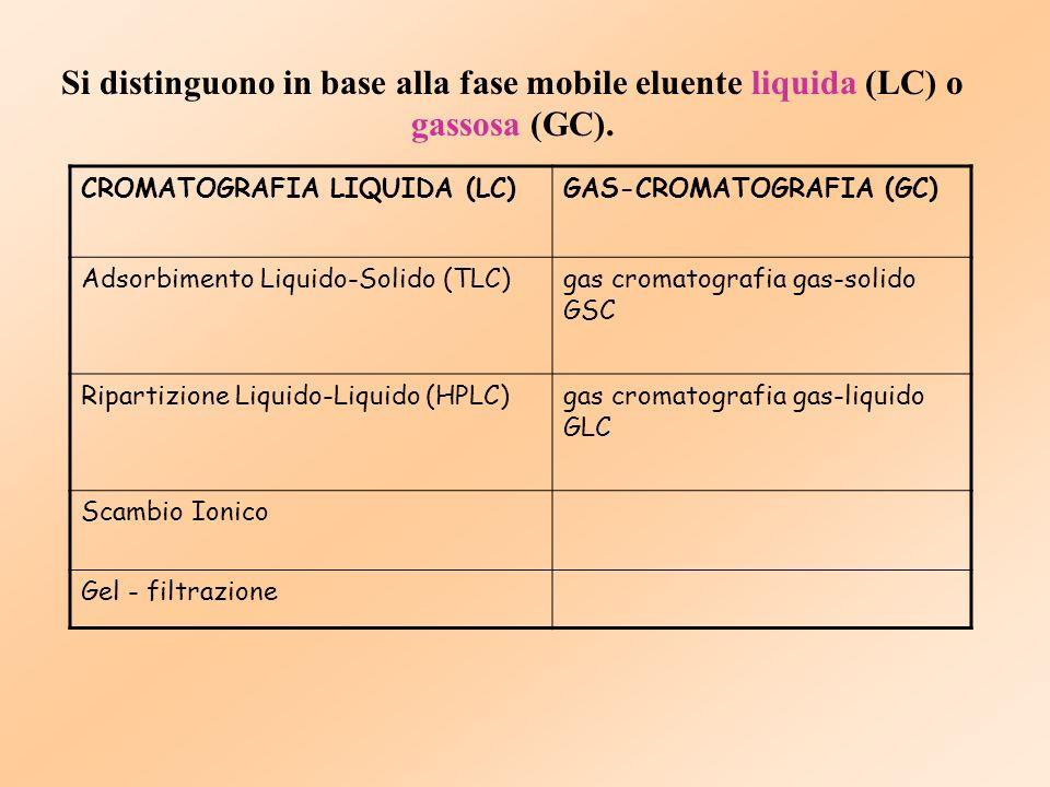 Si distinguono in base alla fase mobile eluente liquida (LC) o gassosa (GC).