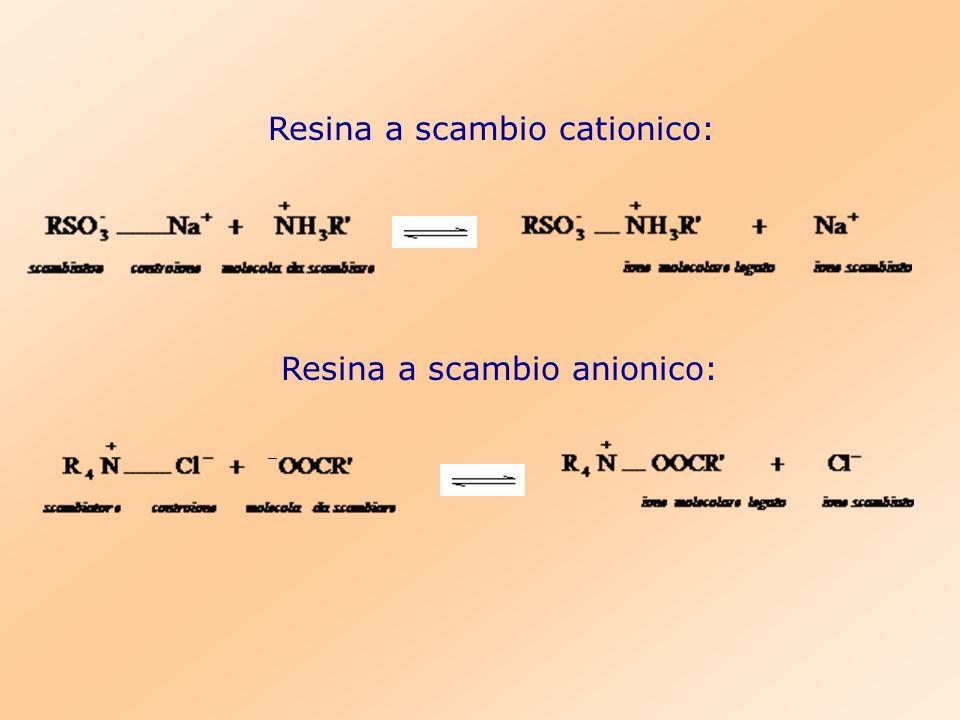 Resina a scambio cationico: Resina a scambio anionico: